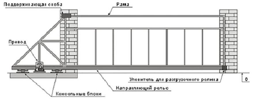 ворота откатные своими руками чертежи и купить готовые в ярославле